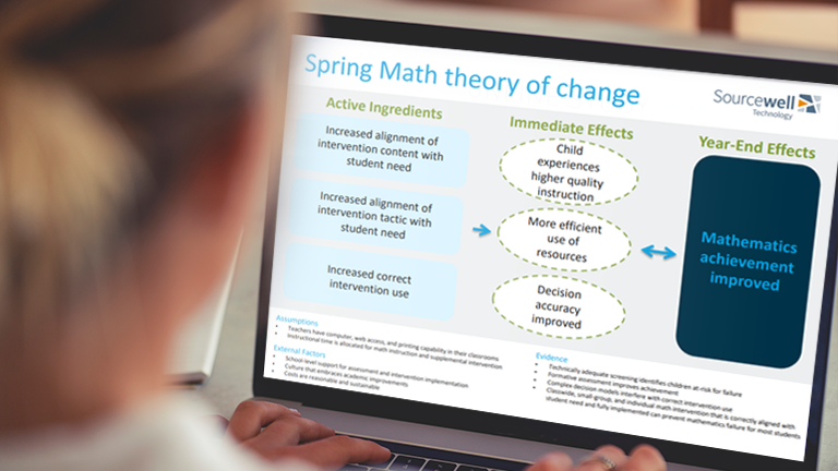 A view over a teacher's shoulder at a computer screen showing a diagram of the Spring Math theory of change