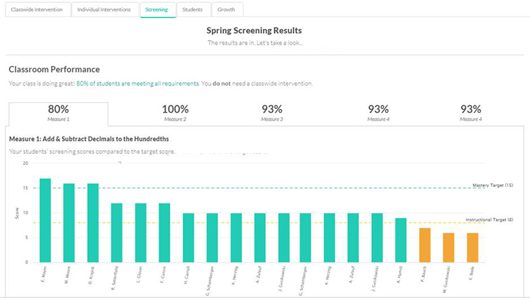 A screenshot of a Spring Math chart view of Spring Screening Results
